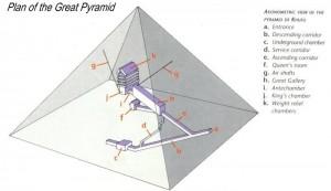 plán pyramídy Chufu, sú tam už zaznamenané aj najnovšie objavy šácht z kráľovninej komory